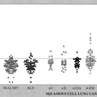 ROC curves for the tumor marker assays for SQC patients (n