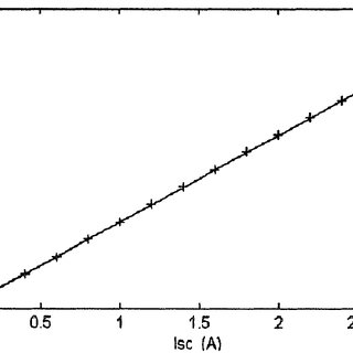 (PDF) Theoretical and Experimental Analyses of