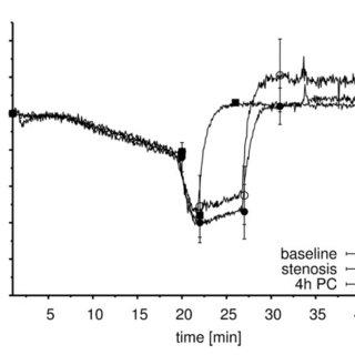(PDF) Effect of ischemic preconditioning in skeletal
