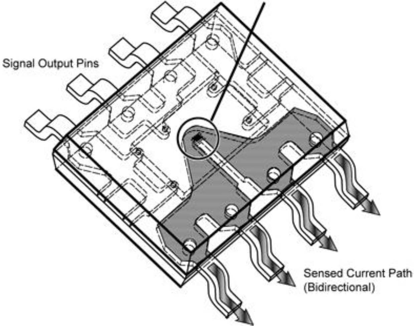 ACS 172 Hall sensor [9]. Another CI SMD not designed to