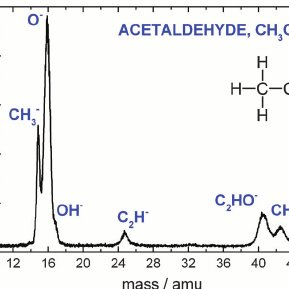 The energy integrated (0 to 20 eV) anion mass spectrum of
