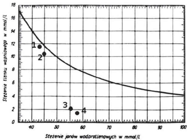 Solubility curve of Ca(OH) 2 at 40 o C: points 1 and 2