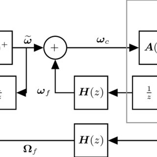 (PDF) Adaptive Incremental Nonlinear Dynamic Inversion for