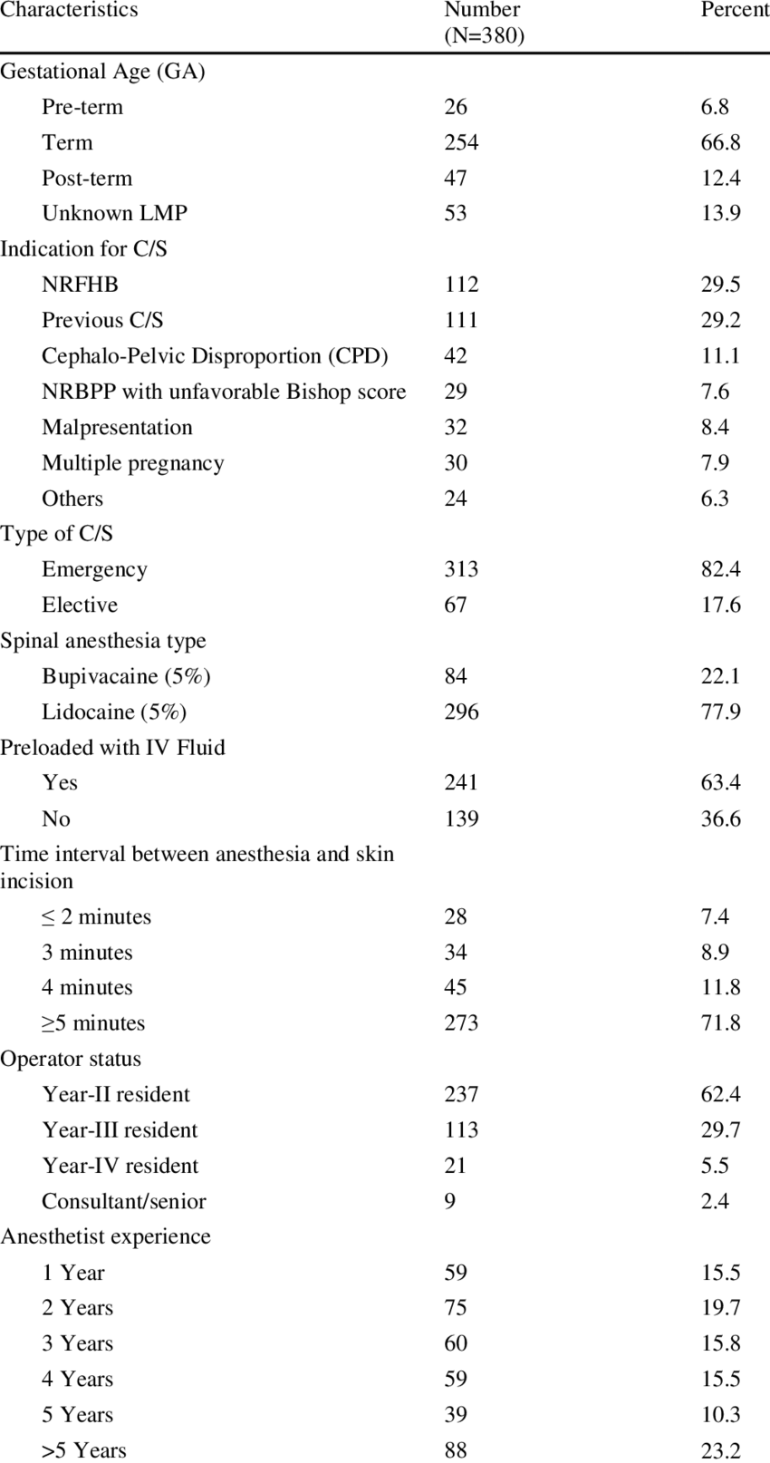 Obstetric characteristics of mothers who delivered by
