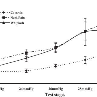 (PDF) Impairment in the cervical flexors: A comparison of
