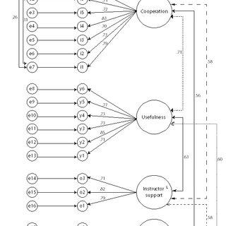 (PDF) Students' attitudes towards Edmodo, a social