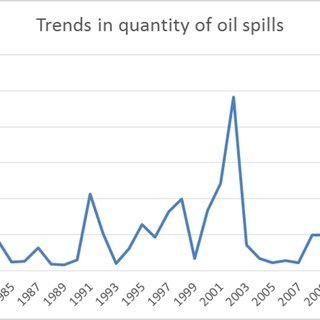 (PDF) Effects of Oil Spill on Fish Production in the Niger