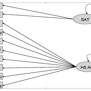 (PDF) Race, Poverty and SAT Scores: Modeling the
