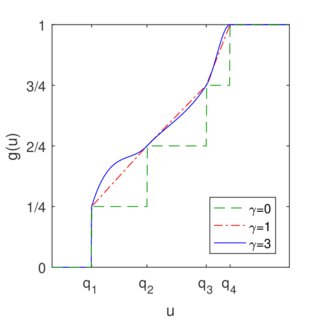 (PDF) Piecewise Polynomial Activation Functions for