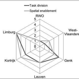 (PDF) Analysing organisational levers of spatial enablement