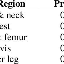 Priorities of OFT domain based on body region injury