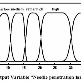 Experimental set up to measure needle penetration force on