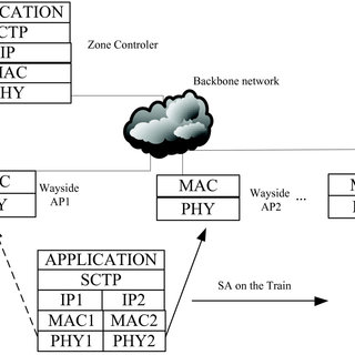 A communication-based train control (CBTC) network