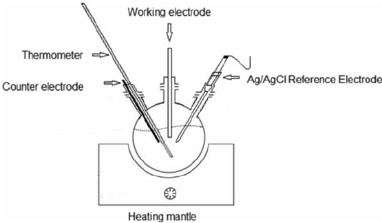 Single-Chamber, three-electrode electrochemical cell for