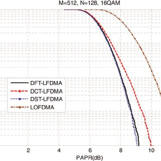 Structure of the DST-SC-FDMA system over a frequency