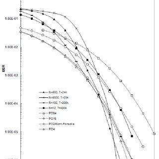 Figure 4.1: Standard 16-QAM modulation constellation with