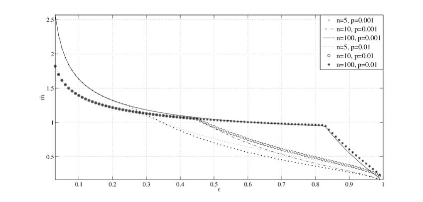 Plot of˜mof˜ of˜m(n, α, , p) with respect to for different