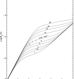 curve of growth determination for the ve observed si ii lines in the primary cloud the solid curves are labeled according to doppler parameter  [ 850 x 1050 Pixel ]