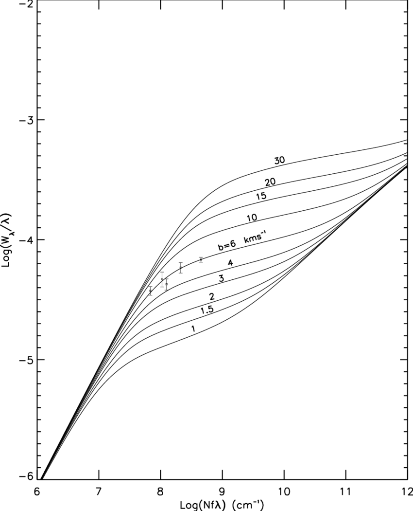 hight resolution of  curve of growth determination for the ve observed si ii lines in the primary cloud the solid curves are labeled according to doppler parameter
