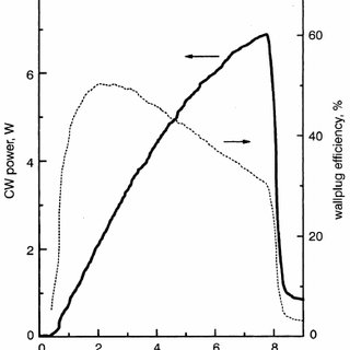 (PDF) 7W CW power from tensile-strained GaAsyP1-y/AlGaAs