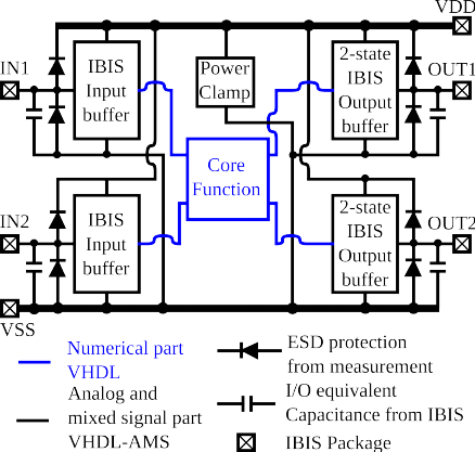 Simplified integrated circuit model with ESD protection