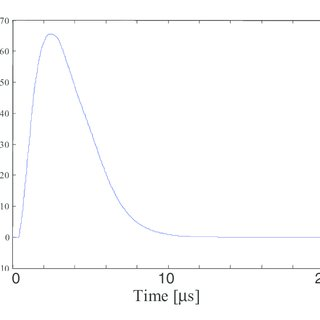 Conditioned signal peak of Fig.2 at the output of the