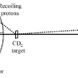Cylindrical Coordinate (iii) Spherical or Polar coordinate