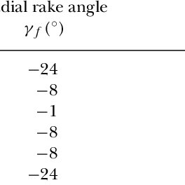 Mark of projection of chip thickness for a neutral radial