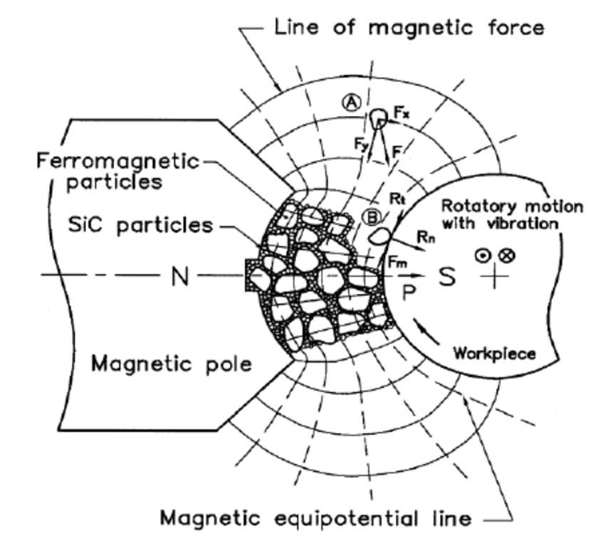 Schematic view of magnetic pole, part, abrasive and