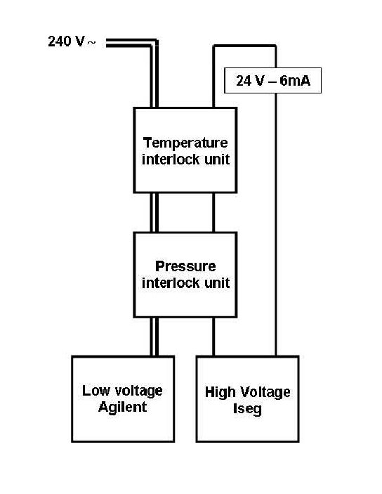 Interlock diagram. It uses two units to protect the module