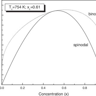 The heat capacity C V as a function of concentration for