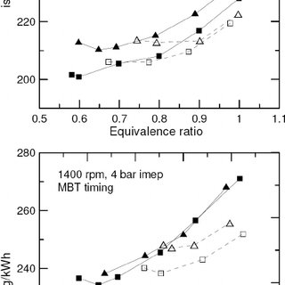 Indicated specific fuel consumption versus the equivalence