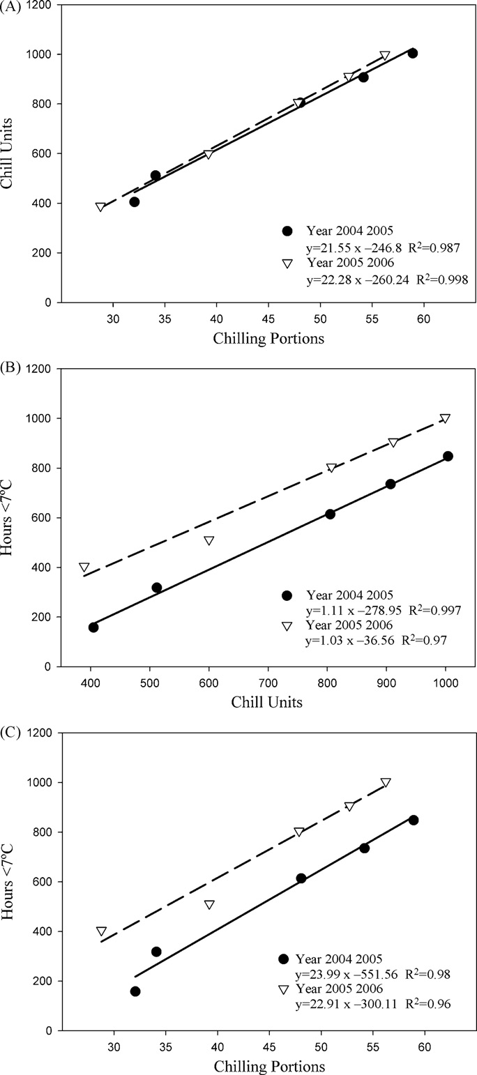 hight resolution of correlation between the chilling requirements of seven sweet cherry cultivars calculated as chill units