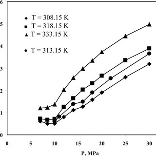 Variation of caffeine solubility in supercritical carbon