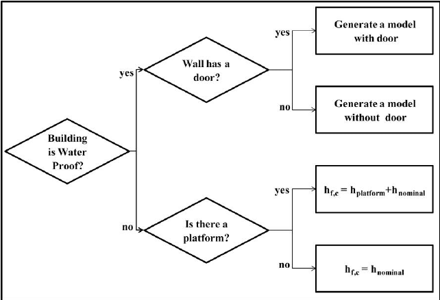 The schematic diagram of a logic-tree defining the