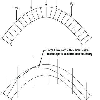 Masonry arch loading and compressive force flow path (aka