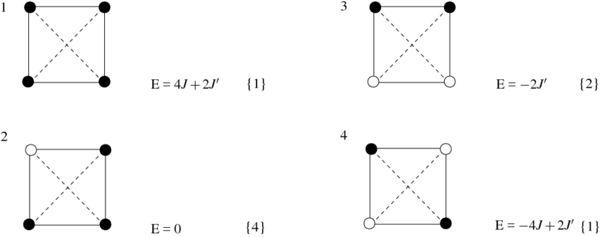 Possible nonequivalent spin configurations of a 2 × 2