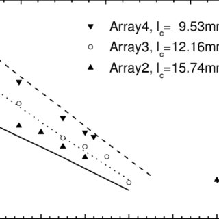 Output from an array with a coupling length of 15.7 mm