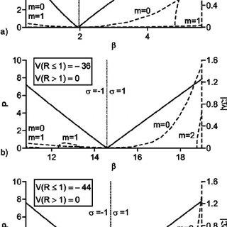 Soliton power P versus soliton parameter ␤ for the vortex