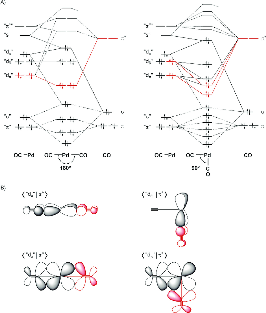 A) Schematic MO diagrams for the bonding mechanism between