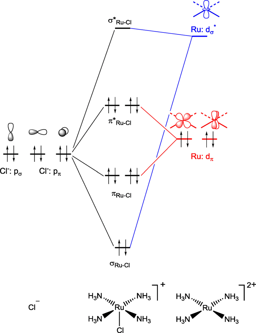 hight resolution of orbital interaction diagram with the processes of s donation blue and p