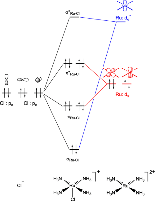 small resolution of orbital interaction diagram with the processes of s donation blue and p