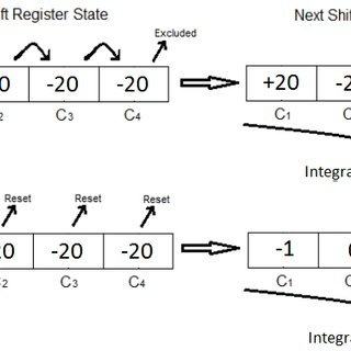 ? Correction Shift Register with reset mechanism