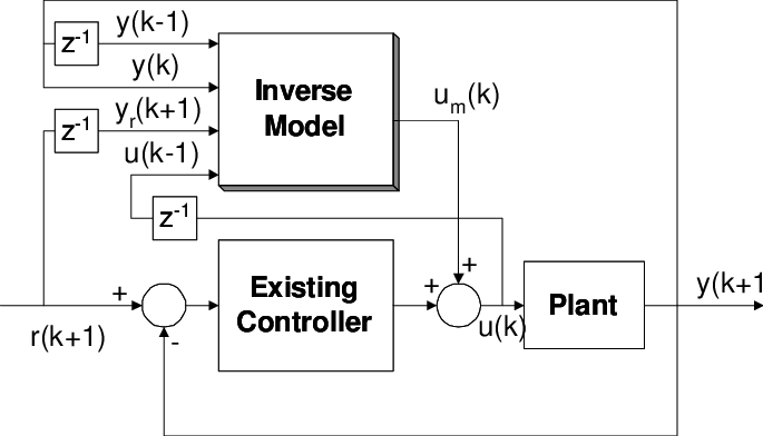 Mixed Additive Feed Forward Control block diagram. Example