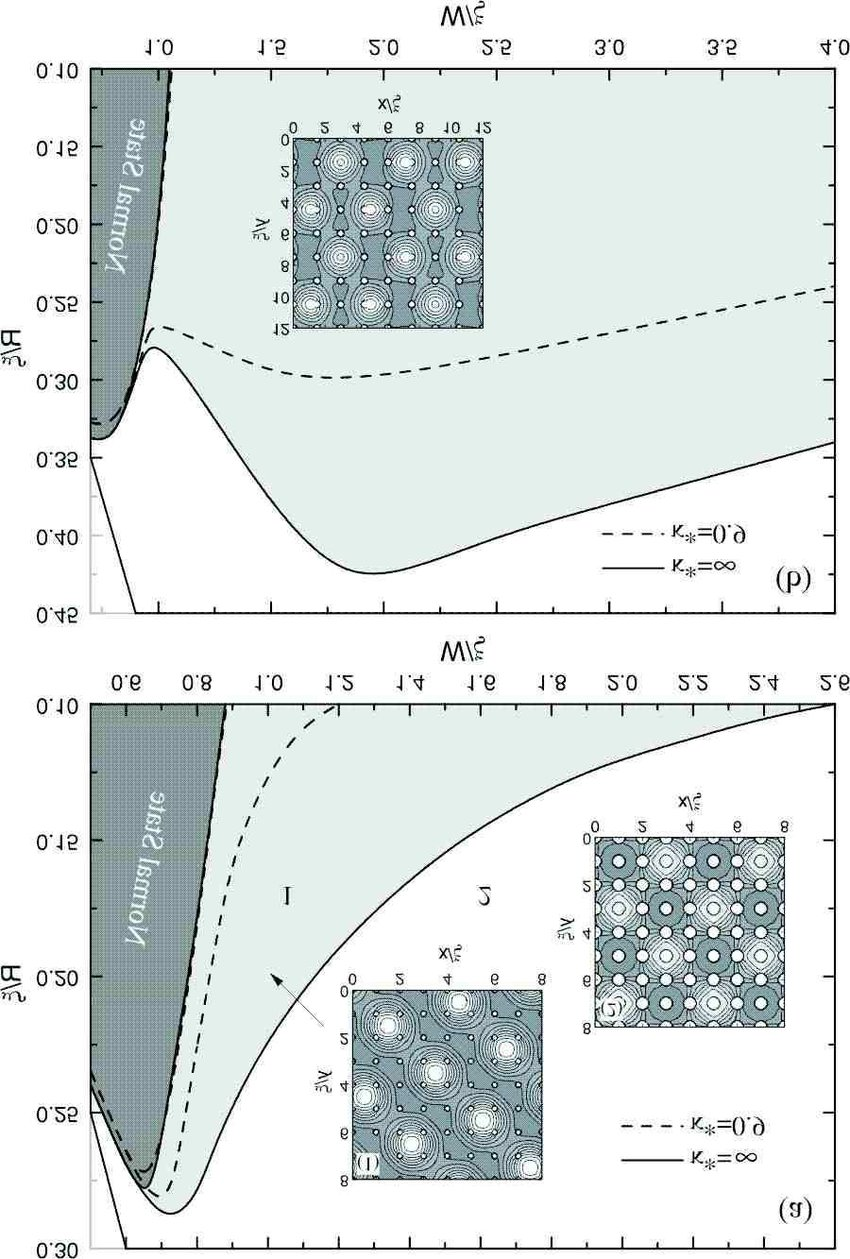 hight resolution of the phase diagram square white region and deformed triangular light gray region