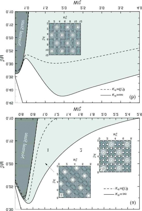 small resolution of the phase diagram square white region and deformed triangular light gray region