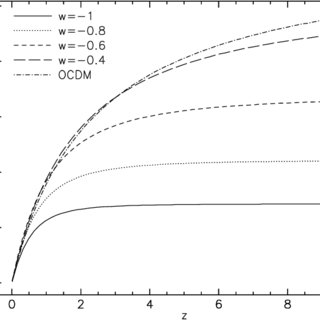Growth factor D + (z) as a function of redshift for five
