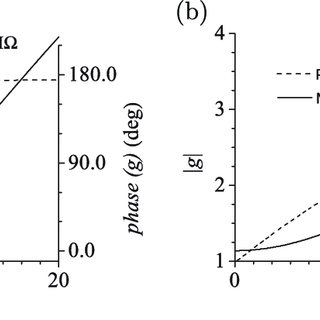 a ) Magnetic field intensity calculated by finite element