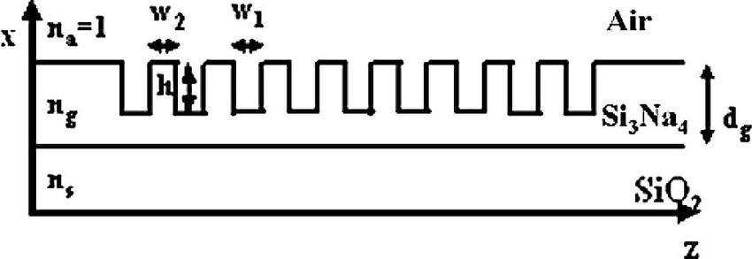 Layout of the IC-1-D-PBG filter.   Download Scientific Diagram