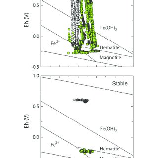 Response curve of PPy-based gas sensor exposed to di ff